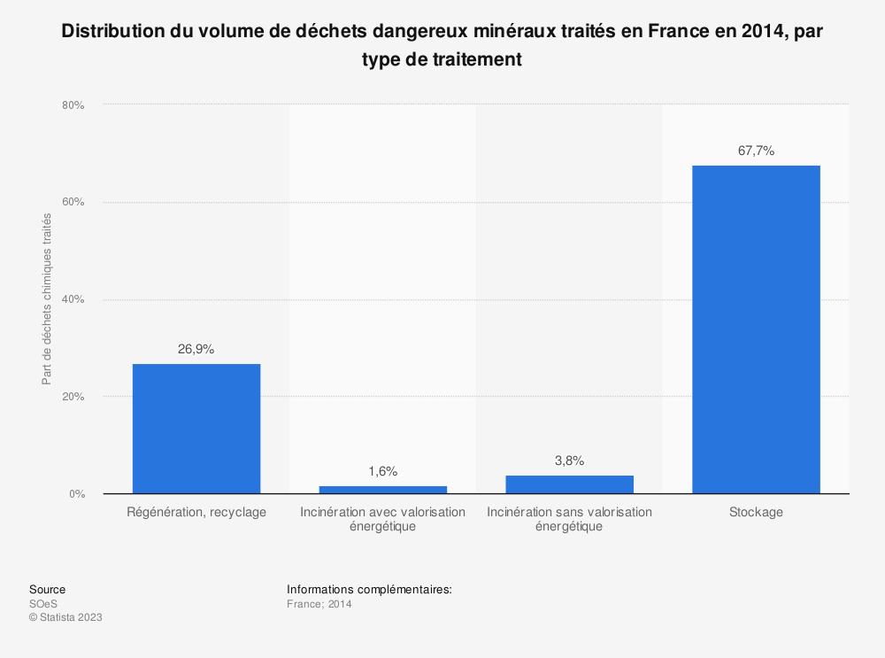 Statistique: Distribution du volume de déchets dangereux minéraux traités en France en 2014, par type de traitement | Statista