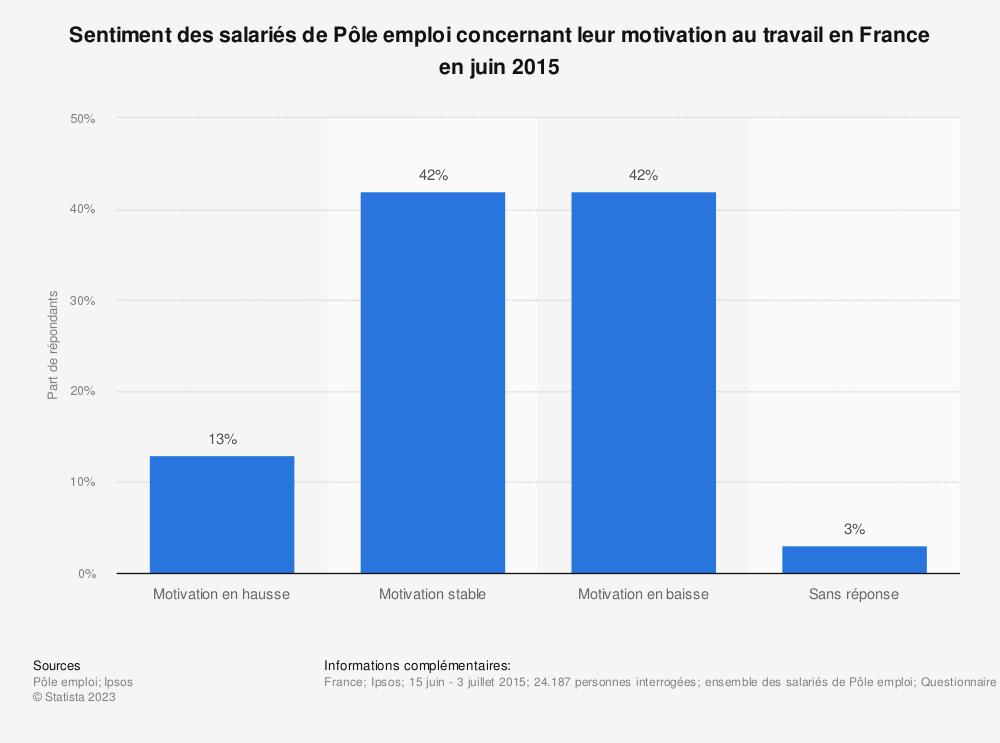Statistique: Sentiment des salariés de Pôle emploi concernant leur motivation au travail en France en juin 2015 | Statista