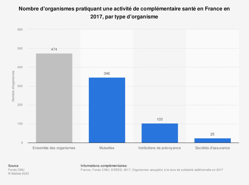 Statistique: Nombre d'organismes pratiquant une activité de complémentaire santé en France en 2017, par type d'organisme | Statista