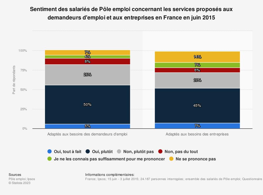 Statistique: Sentiment des salariés de Pôle emploi concernant les services proposés aux demandeurs d'emploi et aux entreprises en France en juin 2015 | Statista