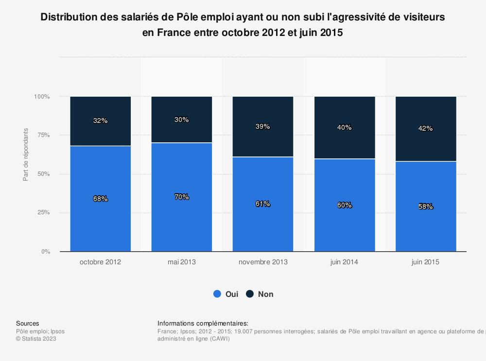 Statistique: Distribution des salariés de Pôle emploi ayant ou non subi l'agressivité de visiteurs en France entre octobre 2012 et juin 2015 | Statista