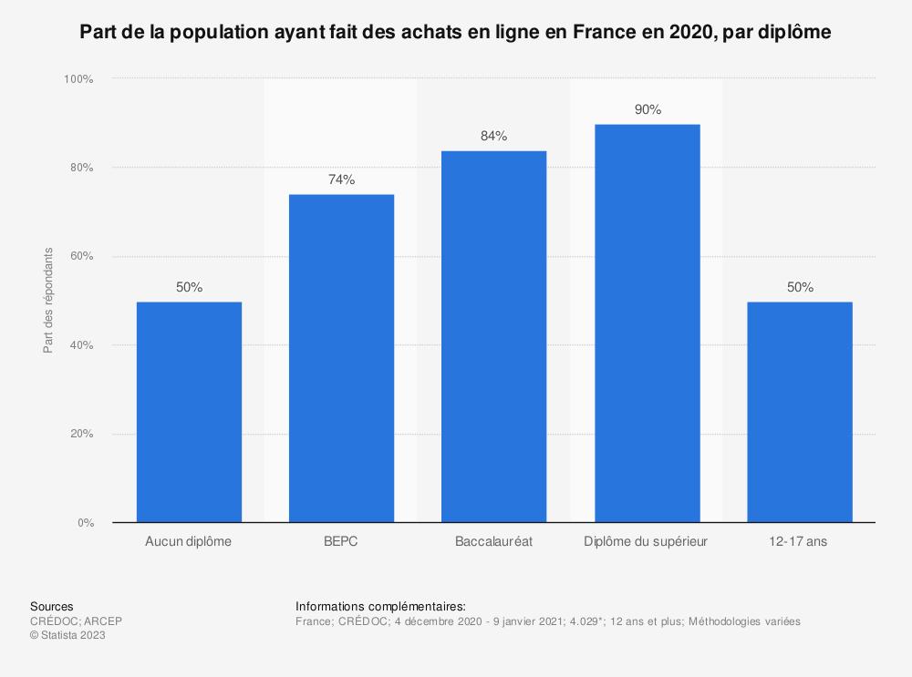 Statistique: Part de la population ayant fait des achats en ligne en France en 2017, par diplôme | Statista