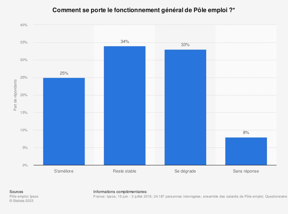 Statistique: Comment se porte le fonctionnement général de Pôle emploi ?* | Statista