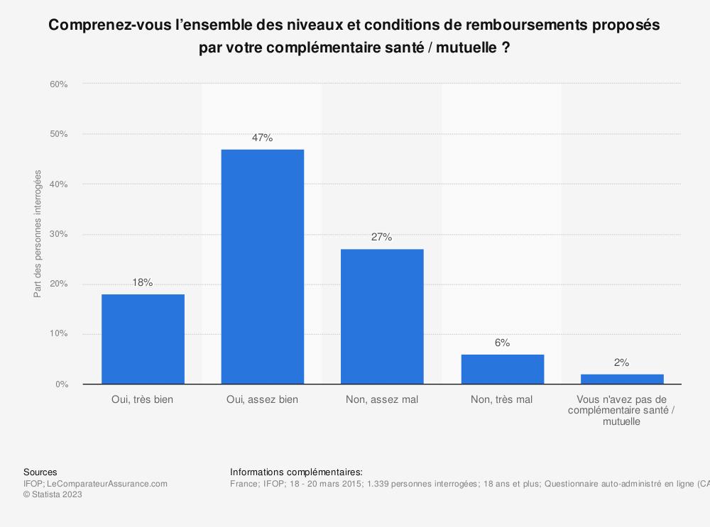 Statistique: Comprenez-vous l'ensemble des niveaux et conditions de remboursements proposés par votre complémentaire santé / mutuelle ? | Statista