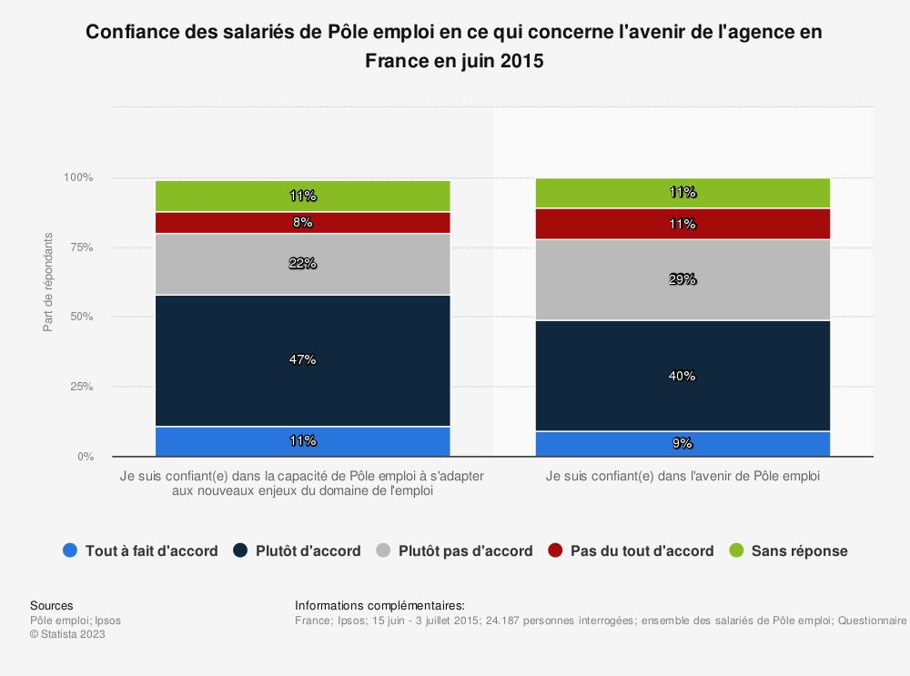 Statistique: Confiance des salariés de Pôle emploi en ce qui concerne l'avenir de l'agence en France en juin 2015 | Statista
