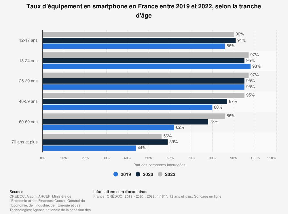 Statistique: Taux d'équipement en smartphone en France en 2019, selon la tranche d'âge | Statista