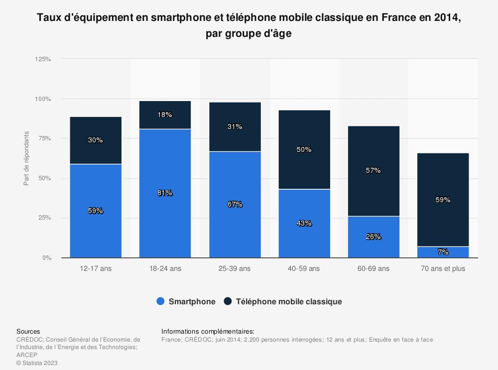 Statistique: Taux d'équipement en smartphone et téléphone mobile classique en France en 2014, par groupe d'âge | Statista