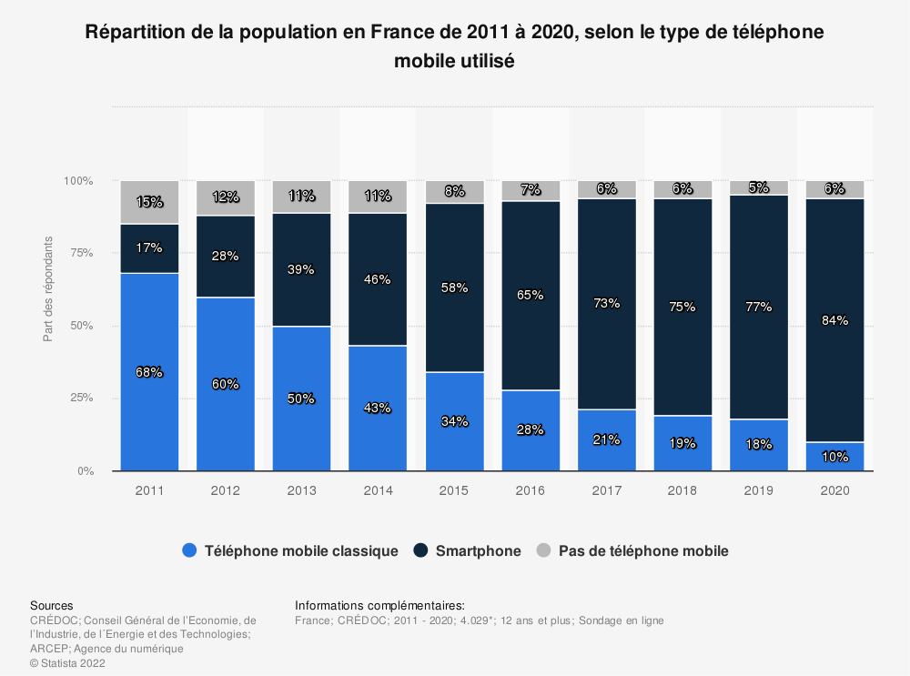 Statistique: Répartition de la population en France entre 2011 et 2018, par type de téléphone mobile utilisé | Statista
