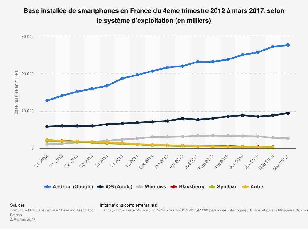 Statistique: Base installée de smartphones en France du 4ème trimestre 2012 à mars 2017, selon le système d'exploitation (en milliers) | Statista