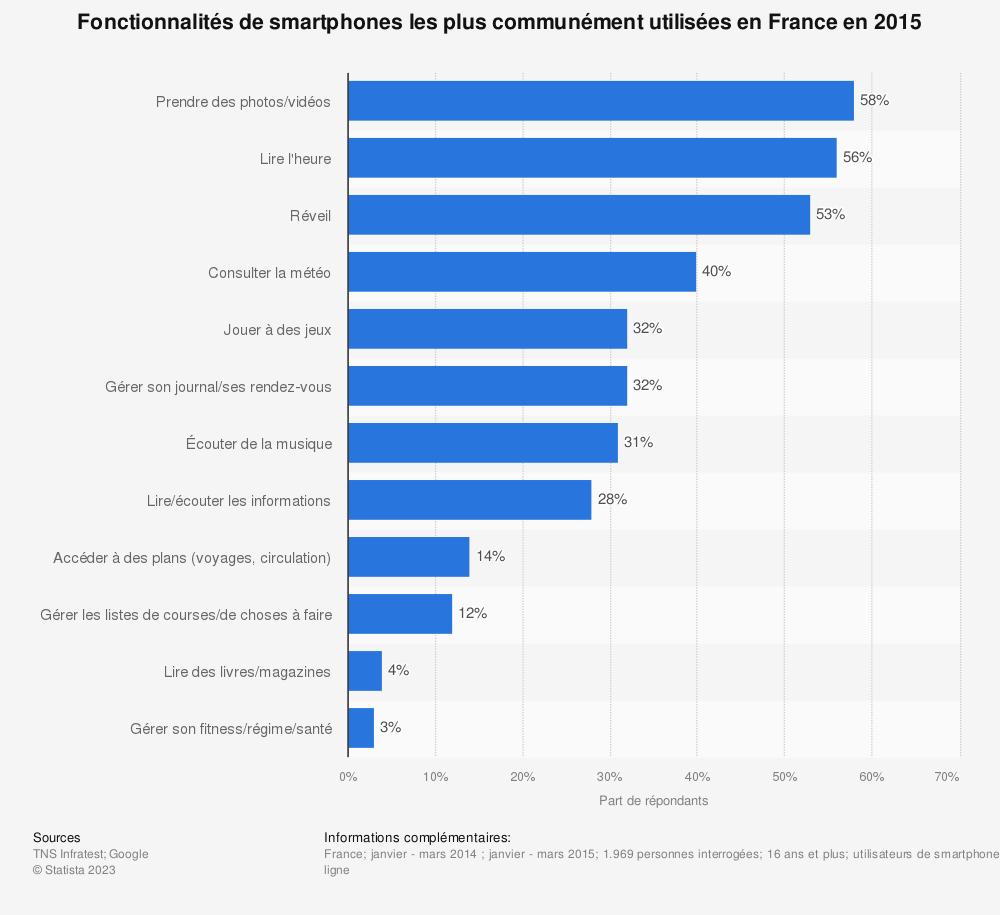 Statistique: Fonctionnalités de smartphones les plus communément utilisées en France en 2015 | Statista