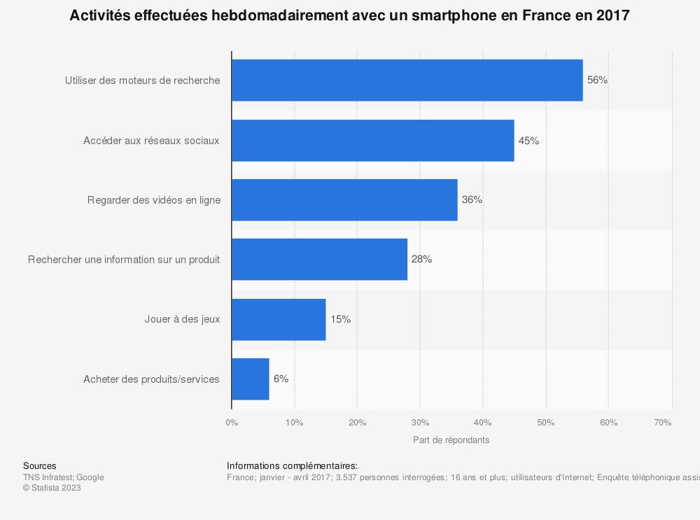 Statistique: Activités effectuées hebdomadairement avec un smartphone en France en 2017 | Statista