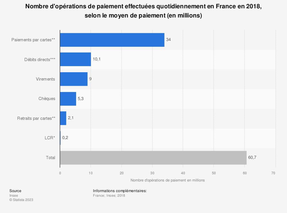Statistique: Nombre d'opérations de paiement effectuées quotidiennement en France en 2014, selon le moyen de paiement (en milliers) | Statista