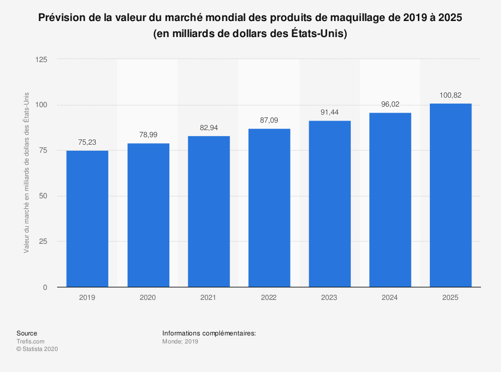 Statistique: Valeur du marché mondial des produits de maquillage de 2013 à 2024* (en milliards de dollars des États-Unis) | Statista