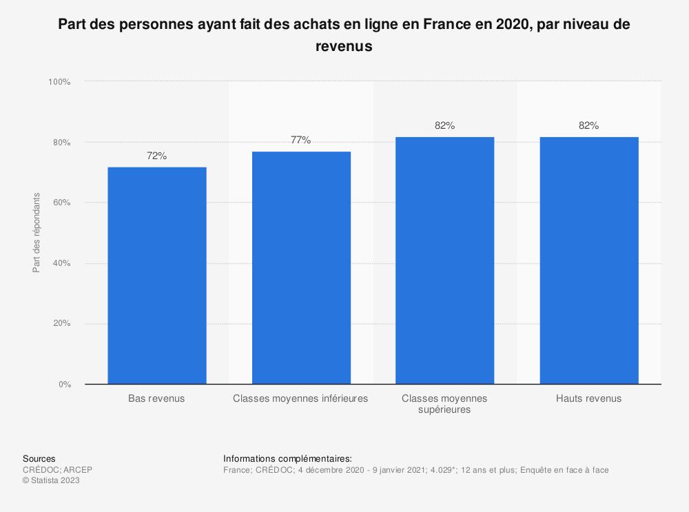 Statistique: Part des personnes ayant fait des achats en ligne en France en 2018, par niveau de revenus | Statista