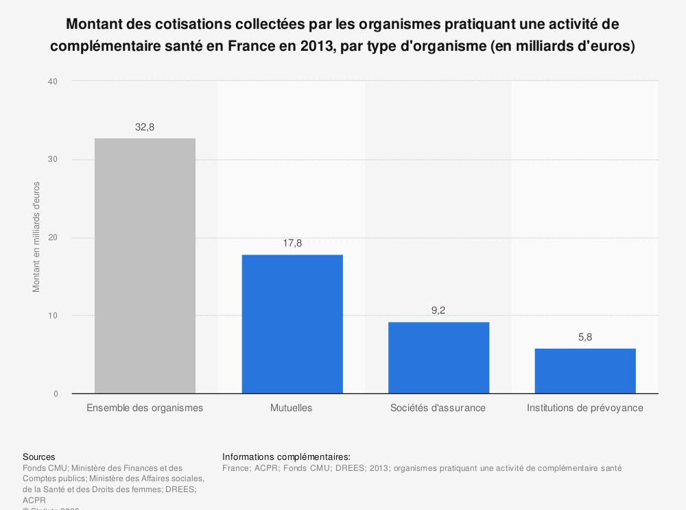 Statistique: Montant des cotisations collectées par les organismes pratiquant une activité de complémentaire santé en France en 2013, par type d'organisme (en milliards d'euros) | Statista