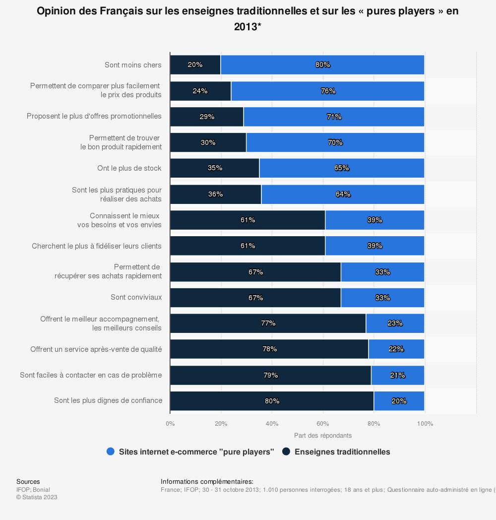 Statistique: Opinion des Français sur les enseignes traditionnelles et sur les «pures players» en 2013* | Statista