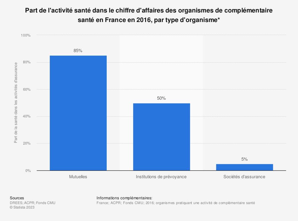 Statistique: Part de l'activité santé dans le chiffre d'affaires des organismes de complémentaire santé en France en 2016, par type d'organisme* | Statista