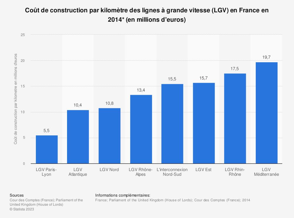 Statistique: Coût de construction par kilomètre des lignes à grande vitesse (LGV) en France en 2014* (en millions d'euros) | Statista