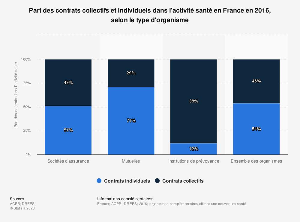 Statistique: Part des contrats collectifs et individuels dans l'activité santé en France en 2016, selon le type d'organisme | Statista