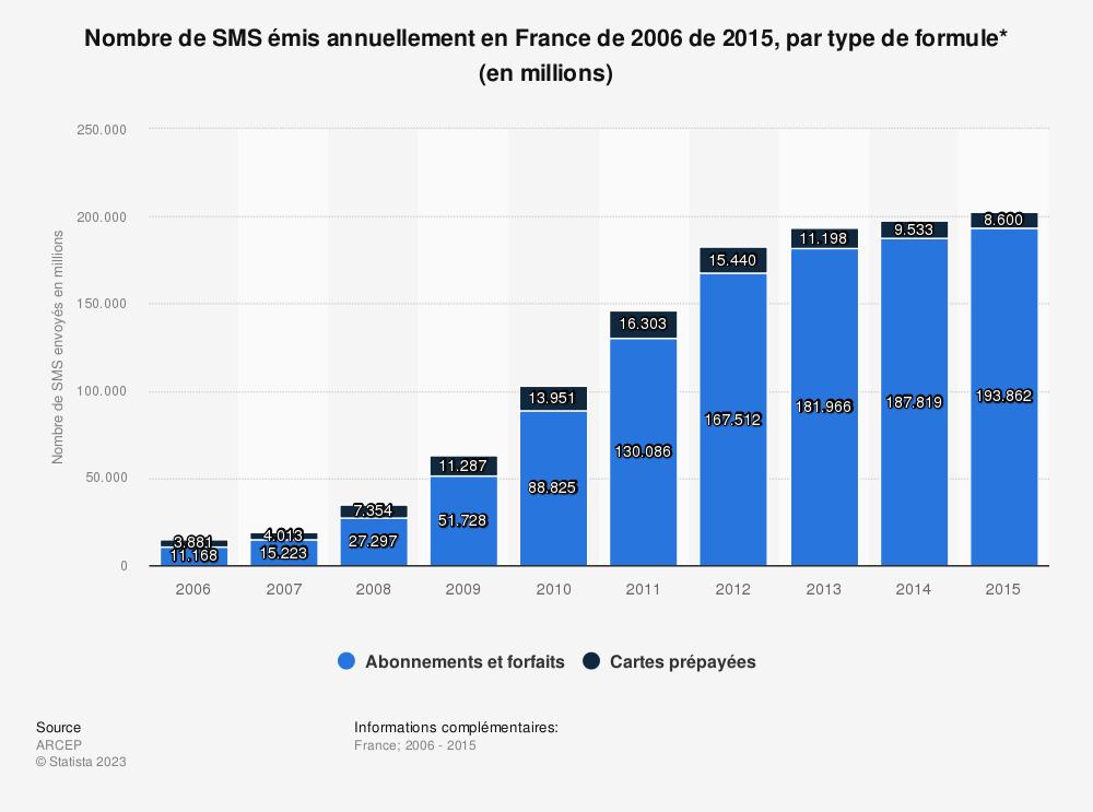 Statistique: Nombre de SMS émis annuellement en France de 2006 de 2015, par type de formule* (en millions) | Statista