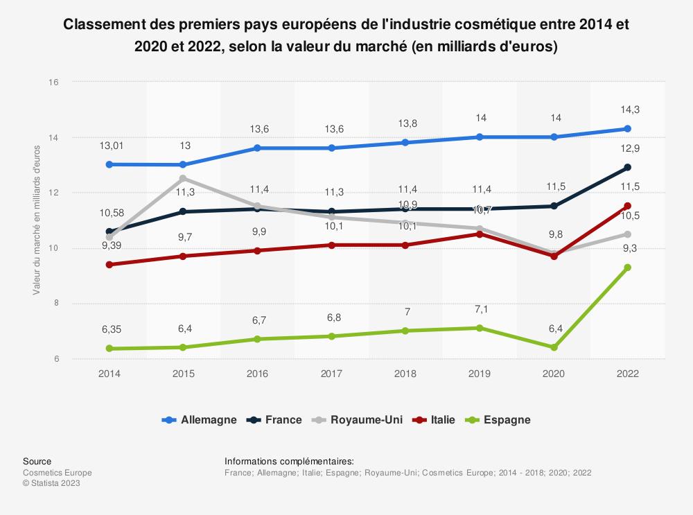Statistique: Classement des premiers pays européens de l'industrie cosmétique entre 2014 et 2018, selon la valeur du marché (en milliards d'euros) | Statista