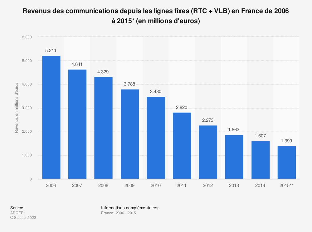 Statistique: Revenus des communications depuis les lignes fixes (RTC + VLB) en France de 2006 à 2015* (en millions d'euros) | Statista