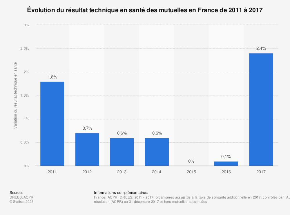 Statistique: Évolution du résultat technique en santé des mutuelles en France de 2011 à 2017 | Statista