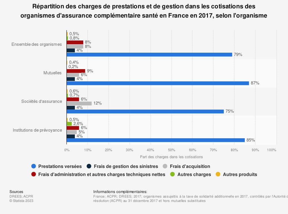 Statistique: Répartition des charges de prestations et de gestion dans les cotisations des organismes d'assurance complémentaire santé en France en 2017, selon l'organisme | Statista