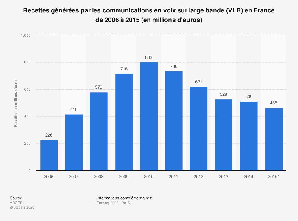 Statistique: Recettes générées par les communications en voix sur large bande (VLB) en France de 2006 à 2015 (en millions d'euros) | Statista