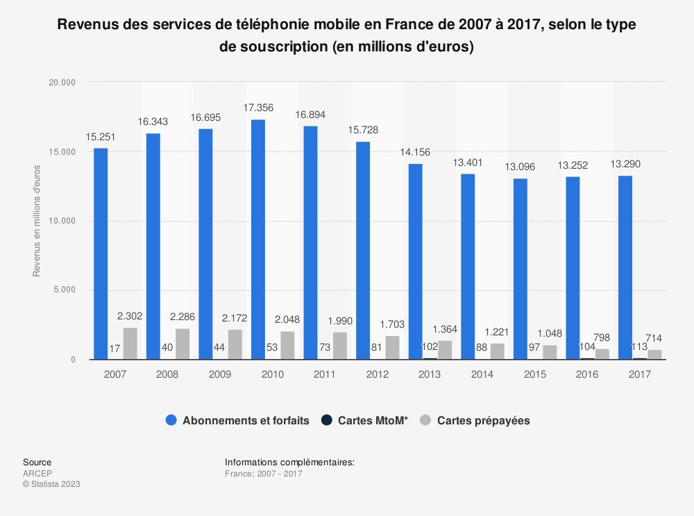 Statistique: Revenus des services de téléphonie mobile en France de 2007 à 2017, selon le type de souscription (en millions d'euros) | Statista