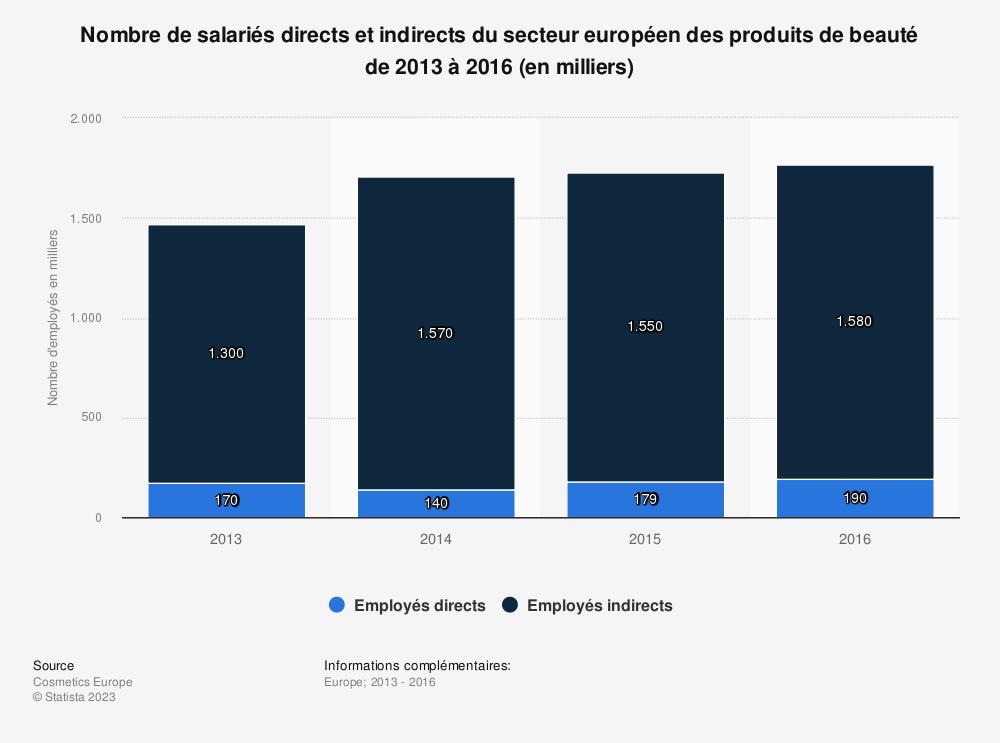 Statistique: Nombre de salariés directs et indirects du secteur européen des produits de beauté de 2013 à 2016 (en milliers) | Statista