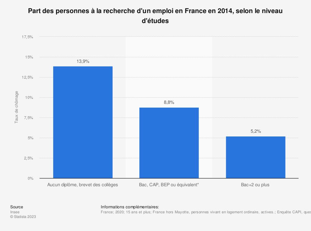 Statistique: Part des personnes à la recherche d'un emploi en France en 2014, selon le niveau d'études | Statista
