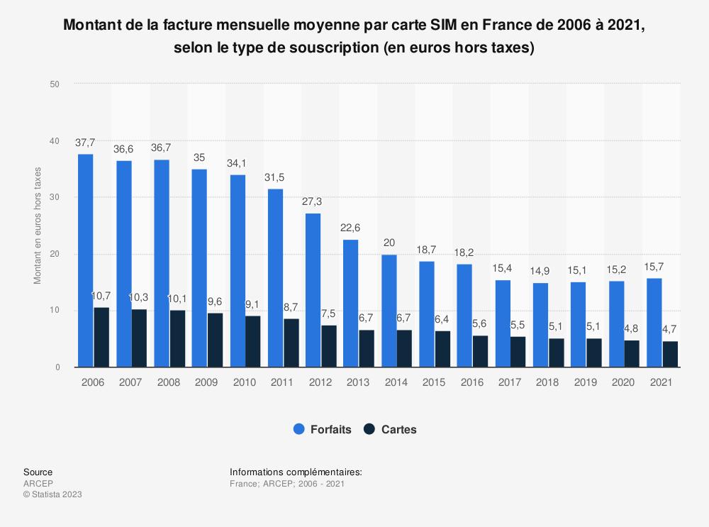 Statistique: Montant de la facture mensuelle moyenne par carte SIM en France de 2006 à 2017, selon le type de souscription (en euros hors taxes) | Statista