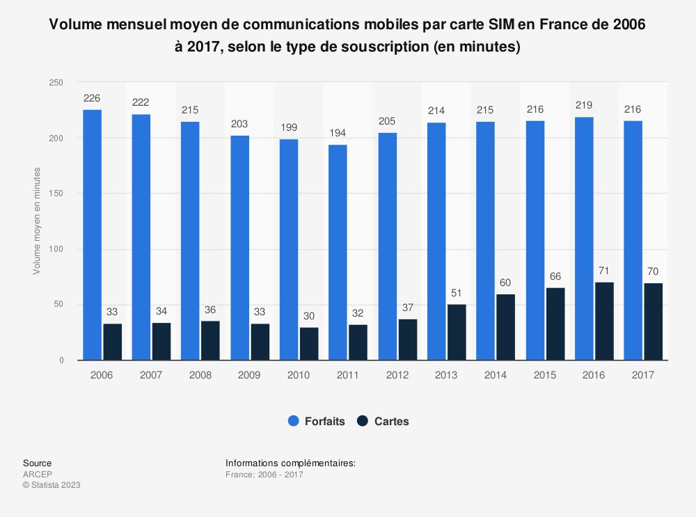 Statistique: Volume mensuel moyen de communications mobiles par carte SIM en France de 2006 à 2017, selon le type de souscription (en minutes)   Statista