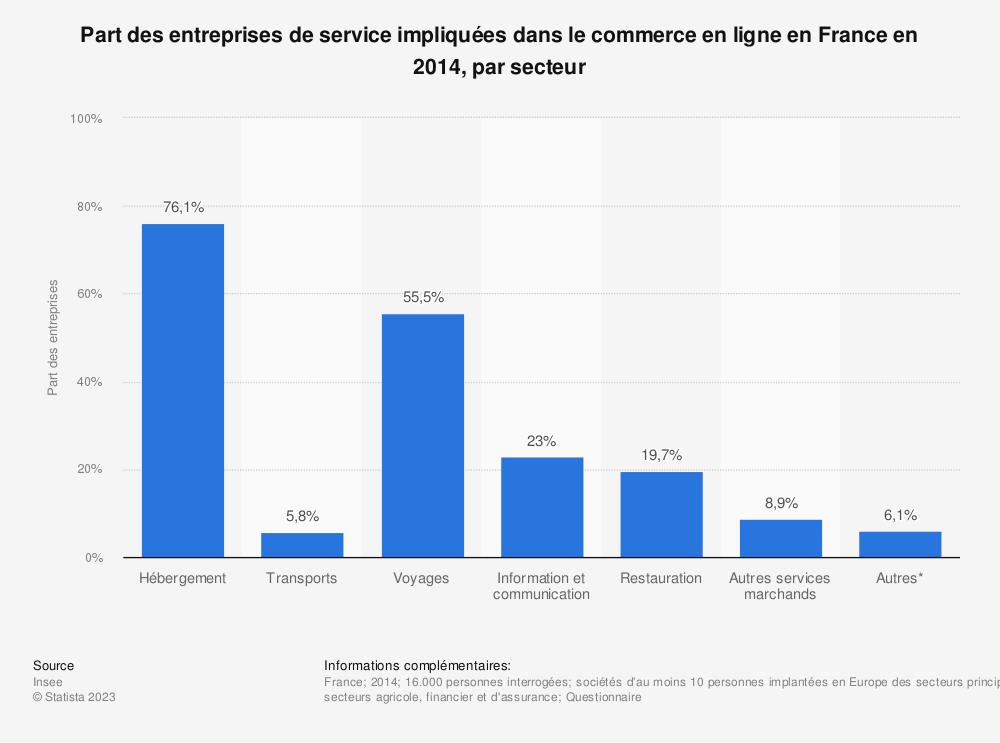 Statistique: Part des entreprises de service impliquées dans le commerce en ligne en France en 2014, par secteur | Statista