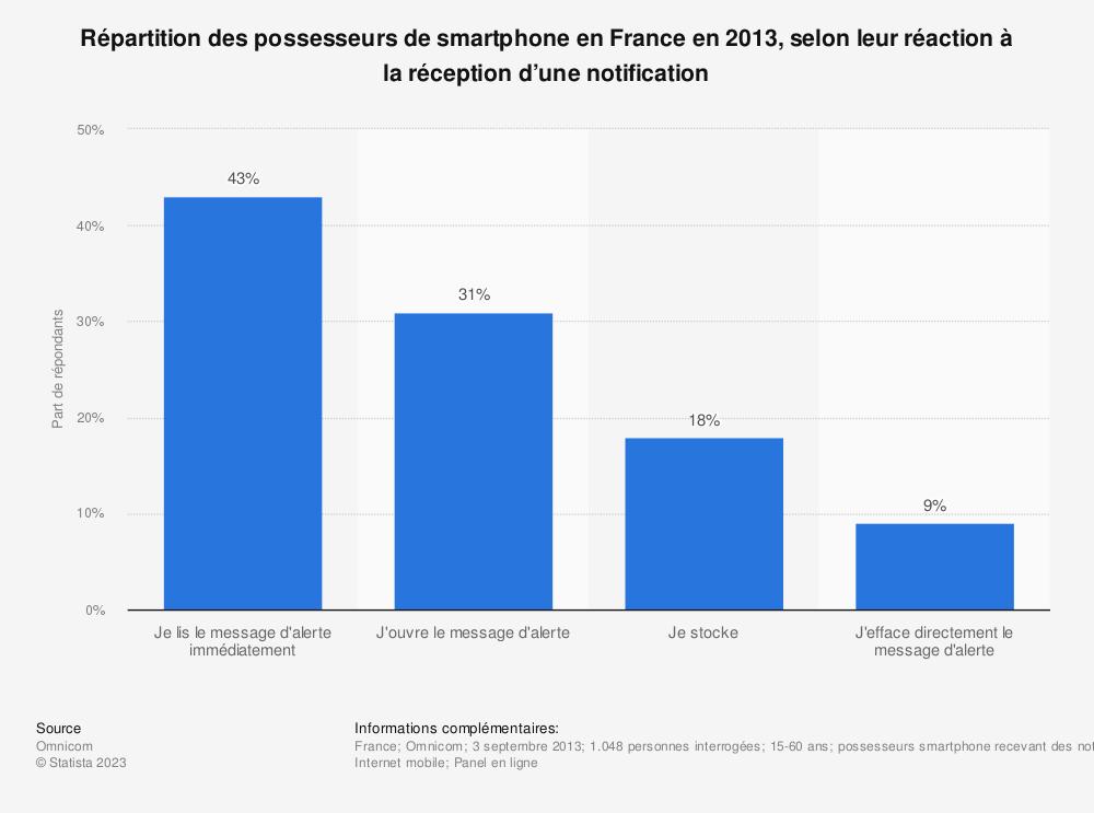 Statistique: Répartition des possesseurs de smartphone en France en 2013, selon leur réaction à la réception d'une notification | Statista