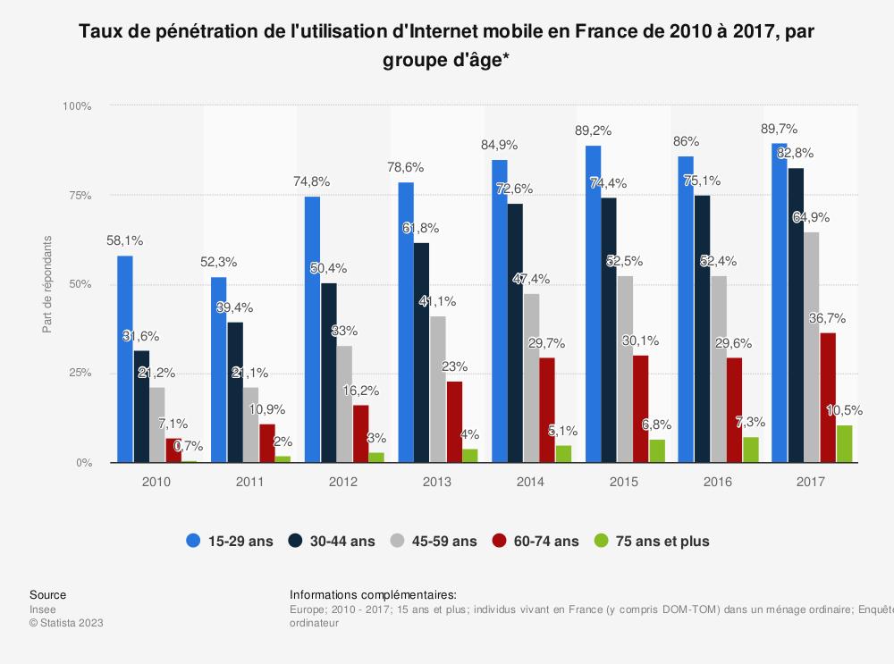 Statistique: Taux de pénétration de l'utilisation d'Internet mobile en France de 2010 à 2017, par groupe d'âge* | Statista
