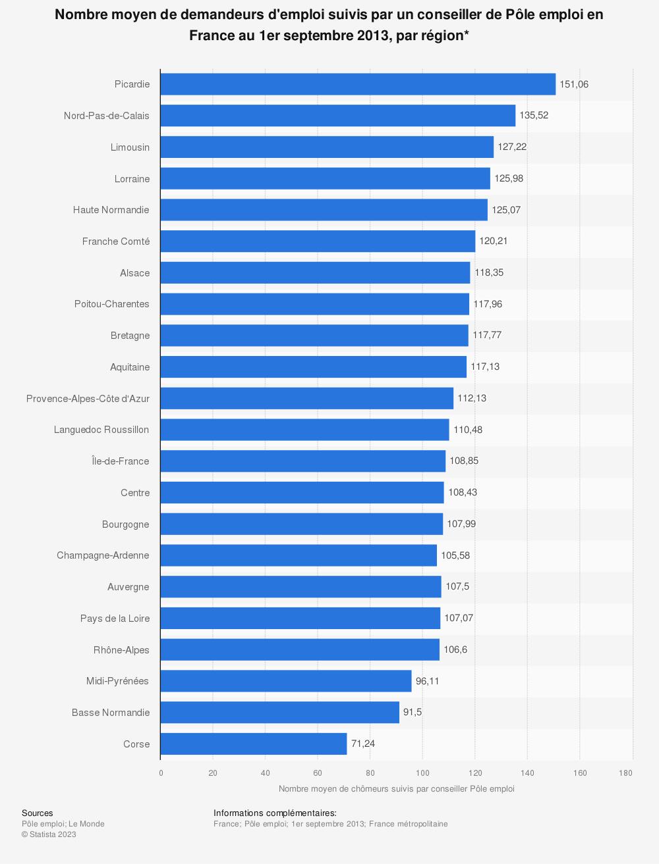 Statistique: Nombre moyen de demandeurs d'emploi suivis par un conseiller de Pôle emploi en France au 1er septembre 2013, par région* | Statista
