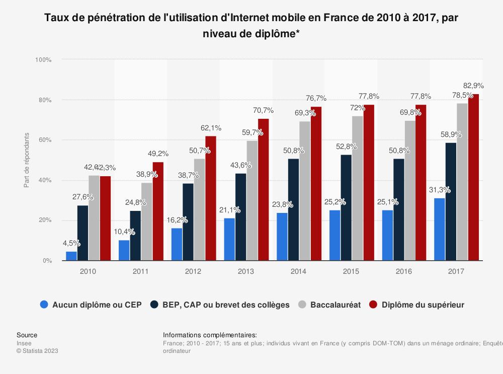 Statistique: Taux de pénétration de l'utilisation d'Internet mobile en France de 2010 à 2017, par niveau de diplôme* | Statista