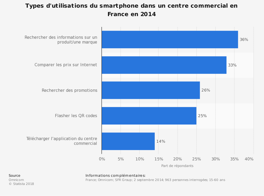 Statistique: Types d'utilisations du smartphone dans un centre commercial en France en 2014 | Statista