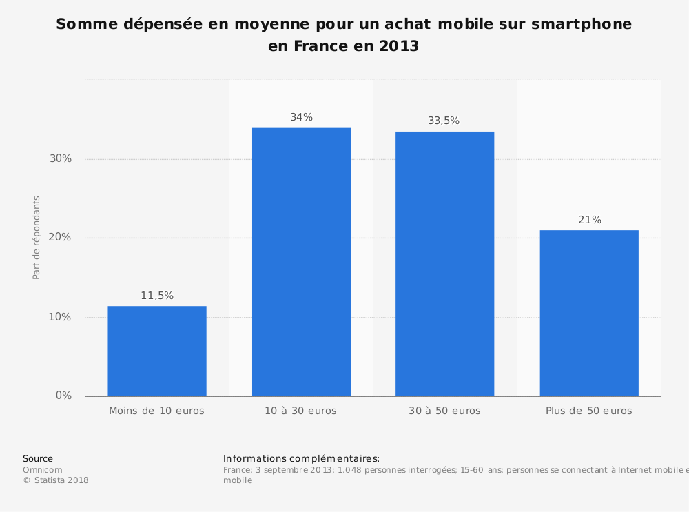 Statistique: Somme dépensée en moyenne pour un achat mobile sur smartphone en France en 2013 | Statista