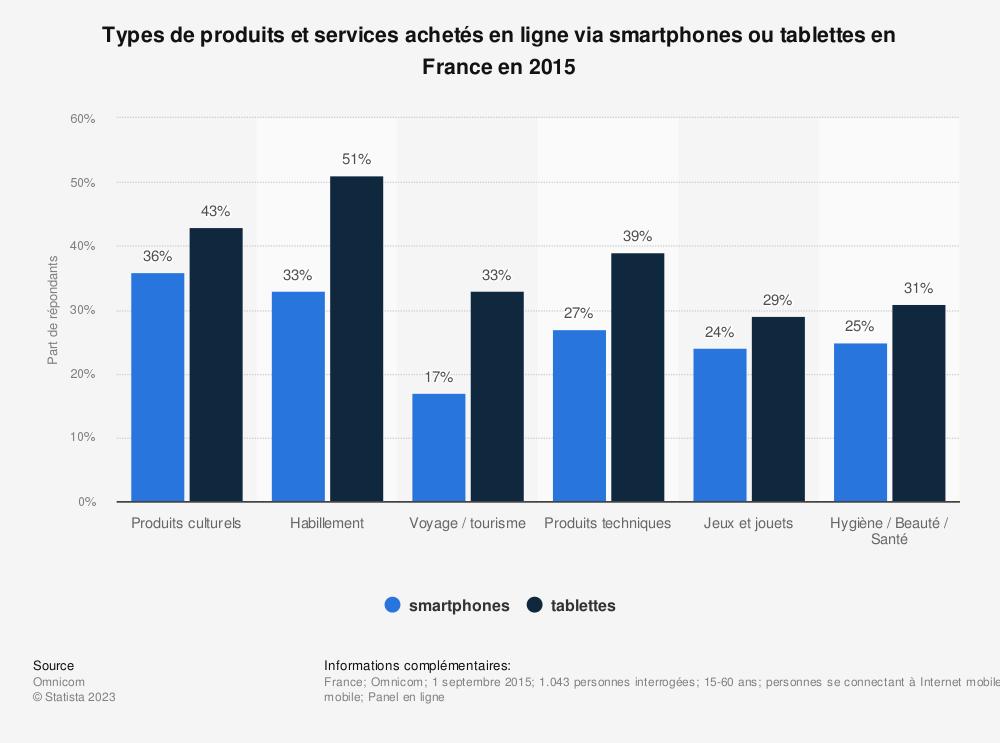 Statistique: Types de produits et services achetés en ligne via smartphones ou tablettes en France en 2015  | Statista