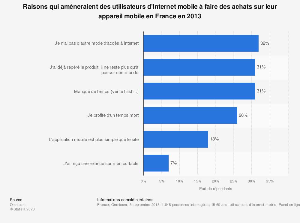 Statistique: Raisons qui amèneraient des utilisateurs d'Internet mobile à faire des achats sur leur appareil mobile en France en 2013 | Statista