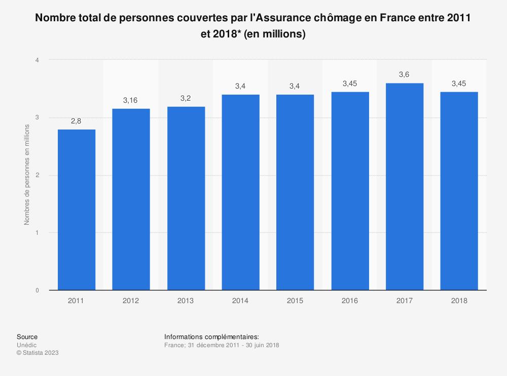 Statistique: Nombre total de personnes couvertes par l'Assurance chômage en France entre 2011 et 2018* (en millions) | Statista