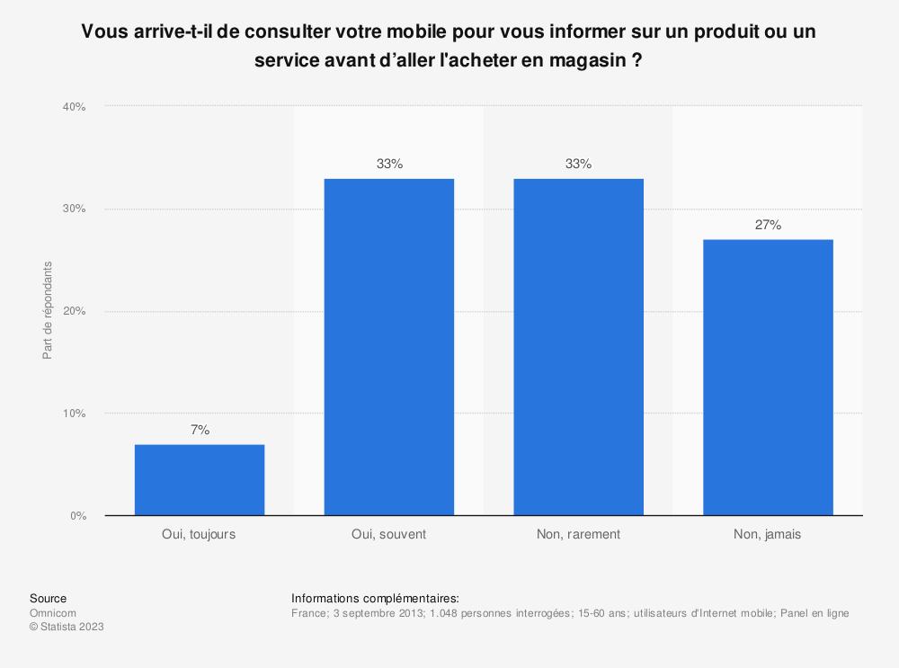 Statistique: Vous arrive-t-il de consulter votre mobile pour vous informer sur un produit ou un service avant d'aller l'acheter en magasin ? | Statista