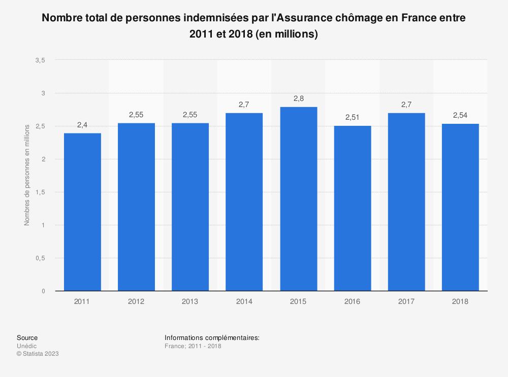 Statistique: Nombre total de personnes indemnisées par l'Assurance chômage en France entre 2011 et 2018 (en millions) | Statista
