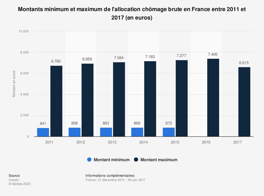 Statistique: Montants minimum et maximum de l'allocation chômage brute en France entre 2011 et 2017 (en euros) | Statista