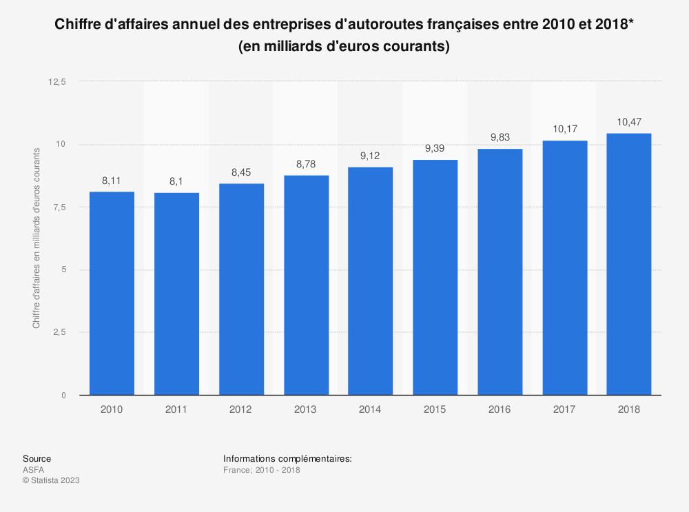 Statistique: Chiffre d'affaires annuel des entreprises d'autoroutes françaises entre 2010 et 2017* (en milliards d'euros courants) | Statista