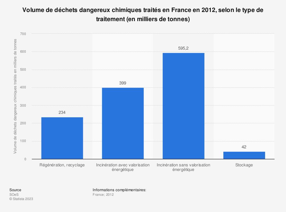 Statistique: Volume de déchets dangereux chimiques traités en France en 2012, selon le type de traitement (en milliers de tonnes) | Statista
