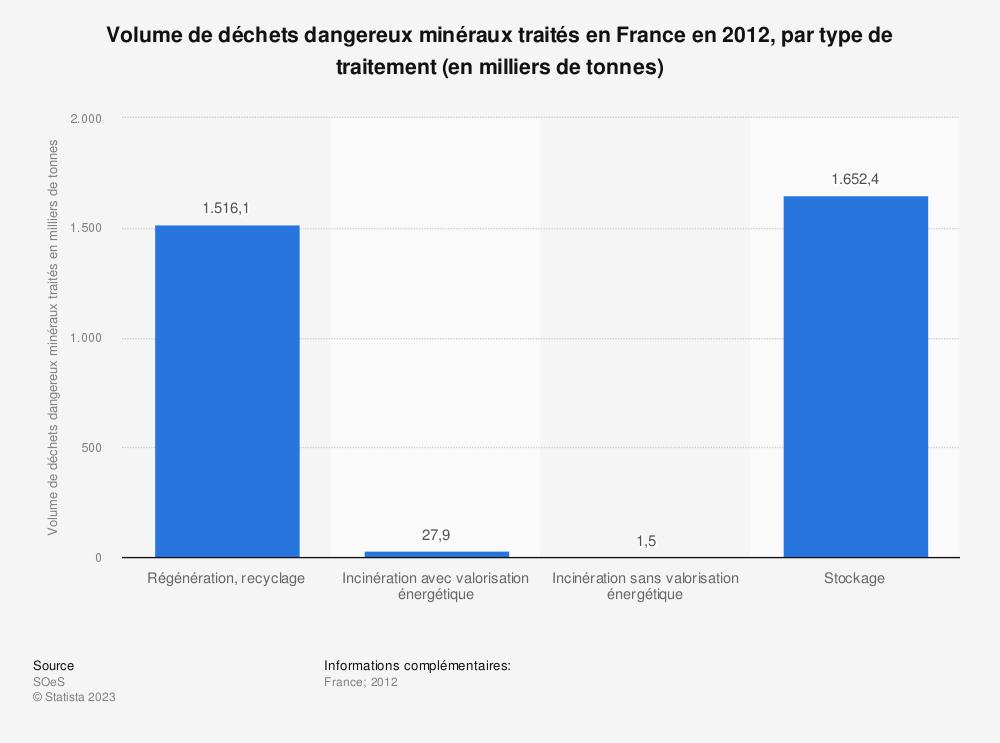 Statistique: Volume de déchets dangereux minéraux traités en France en 2012, par type de traitement (en milliers de tonnes) | Statista